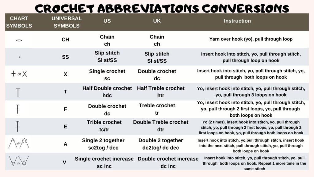 Crochet basic abbreviations conversions between US term, UK term, chart symbols, universal abbreviation and instruction how to crochet basic stitches